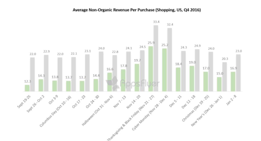 app revenue per purchase