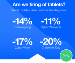 consumers tiring of tablets?