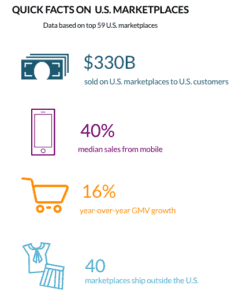 Quick Facts on U.S. Marketplaces