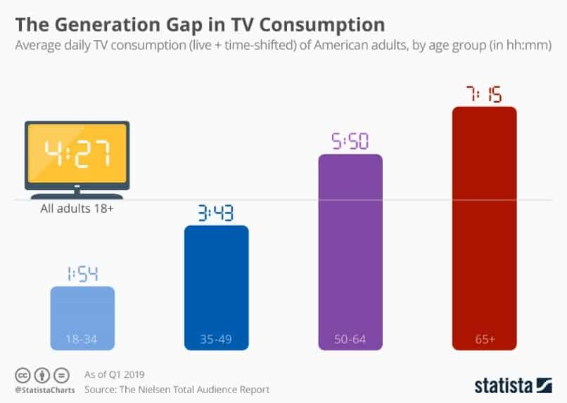Boomers and TV